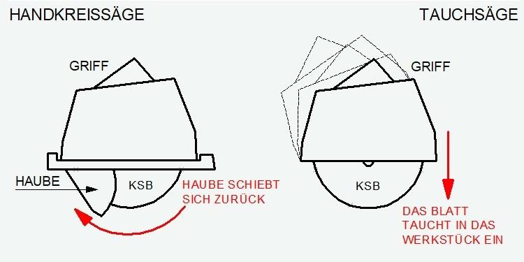 Handkreissäge_Tauchsäge