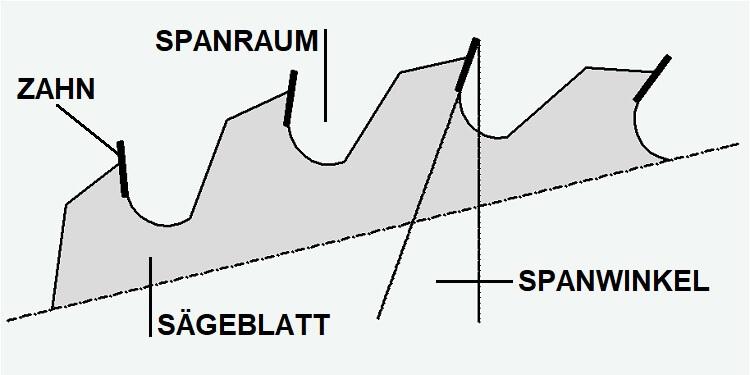 Kreissägeblatt Detail