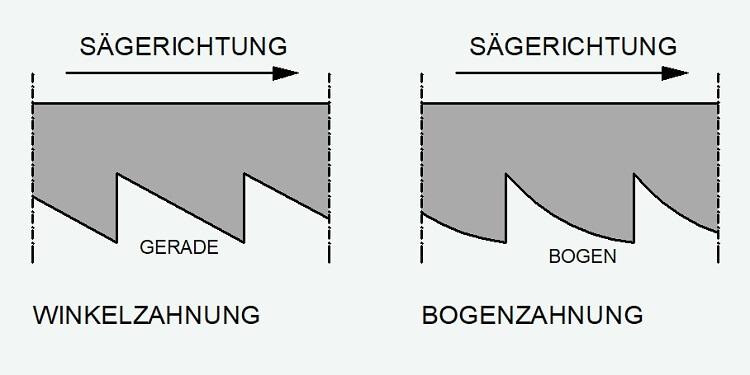Unterschied Winkelzahnung Bogenzahnung