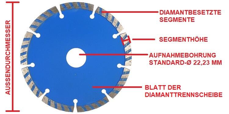 Aufbau einer Diamanttrennscheibe